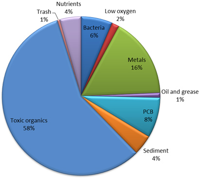 District TMDLs by Pollutant Group pie chart