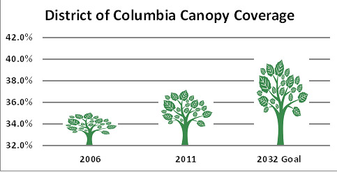 Canopy Coverage Chart