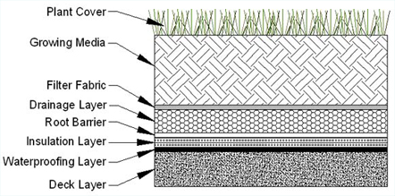 Green Roof Membrane Cross section