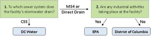 SWR regs chart stormwater regulations for operational facilities ddoe