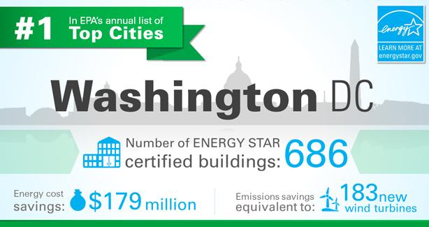 DC Crowned #1 in EPA's 2016 Top Cities List